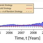 Quantifying trading strategies with Google