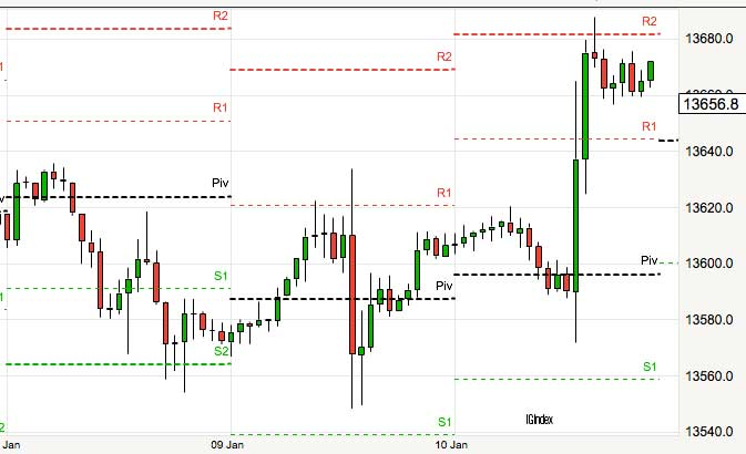 intraday pivot points