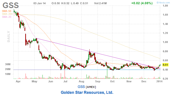 GSS stock pick