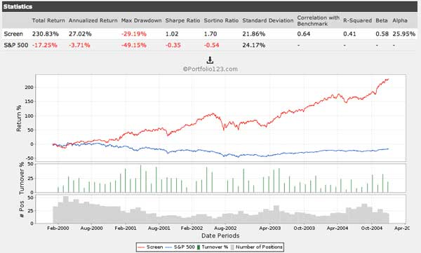 fundamental trading strategy results 1