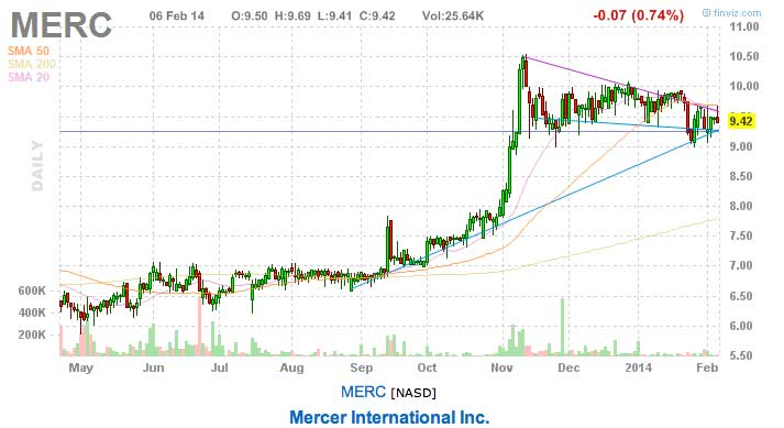 Mercer today's stock pick