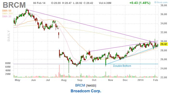broad com today's stock pick