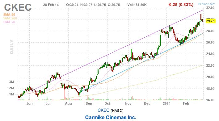 Carmike cinemas best stocks to watch this week