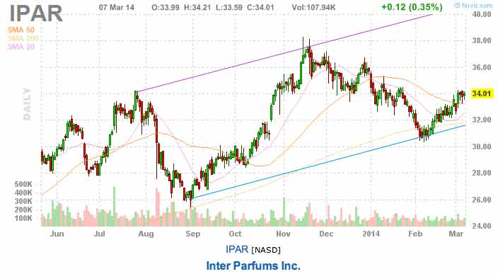 earnings stock picks IPAR