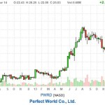 portfolio update - image of PWRD stock chart