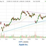 Is apple stock still a good buy apple chart