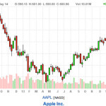 Is Apple stock still a good buy?