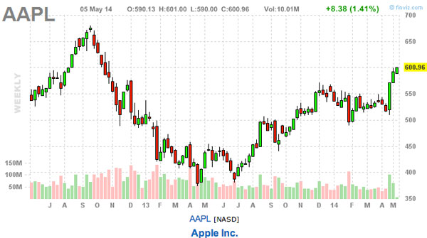 Is Apple stock still a good buy chart