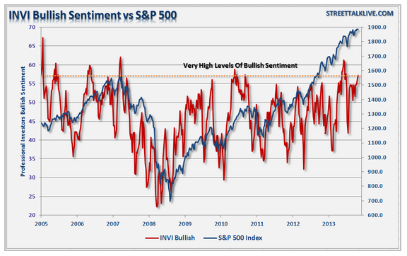 stock market warning investor sentiment
