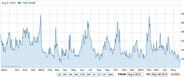 stock market warning vix index