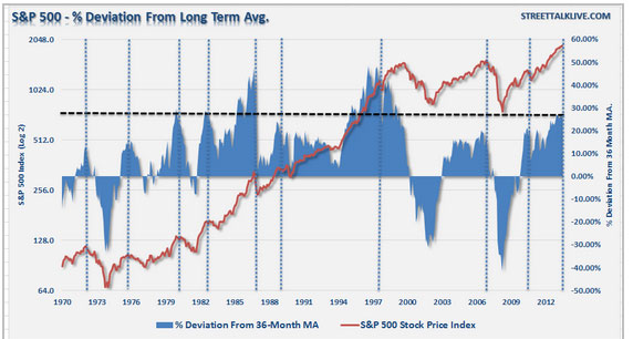 stock market warning market deviation