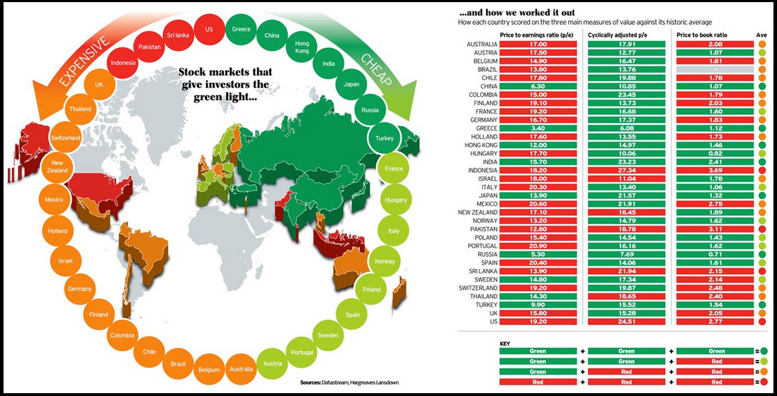 Cheapest stock markets in the world
