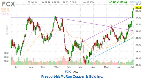 Freeport McMoRan price chart