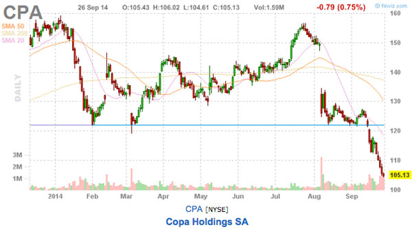this weeks stock picks CPA stock chart