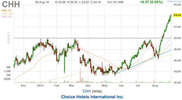 this week's trading picks CHH Choice Hotels