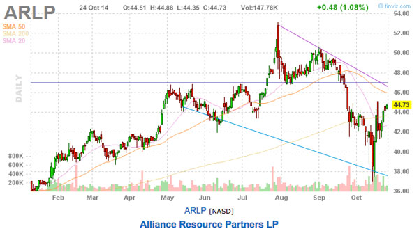 ARLP chart stock picks