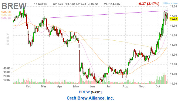Craft Brew Alliance Inc stock chart