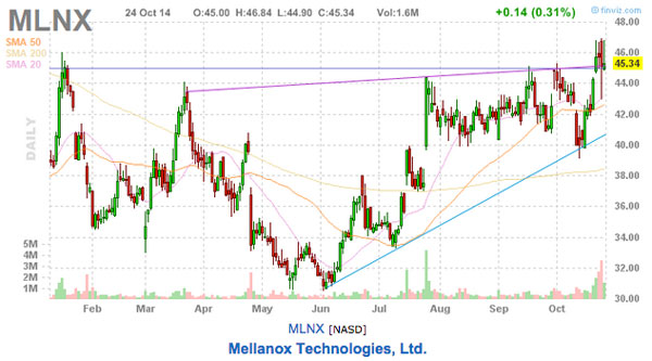 MLNX stock picks stock chart