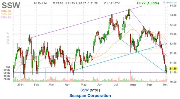 this weeks picks ssw chart