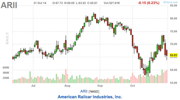 ARII stock chart, this weeks picks