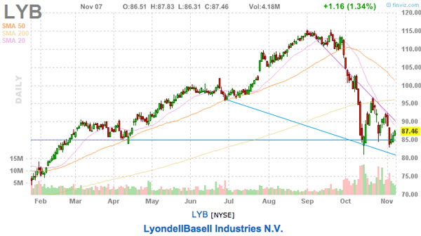 LYB stock chart this weeks stock picks