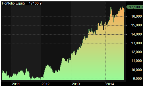 russell 1000 equity curve
