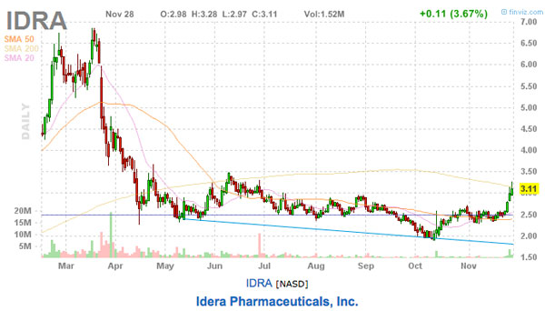 IDRA stock picks