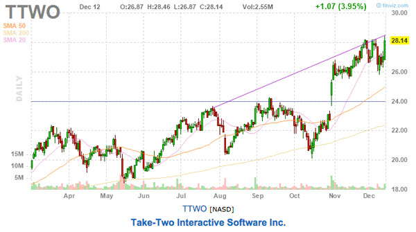 take-two stock chart