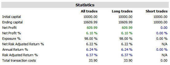 trading system 2 2014 results