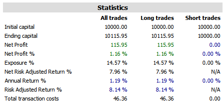 trading system 3 2014 results