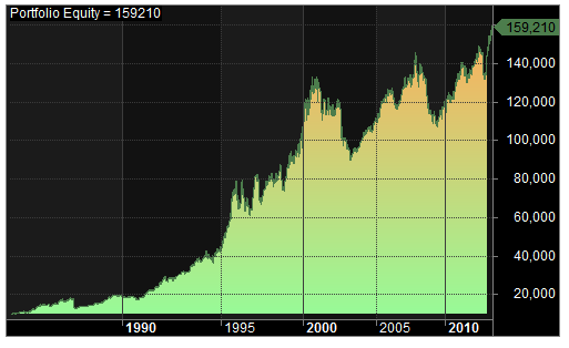 1985-2014 test 1 equity