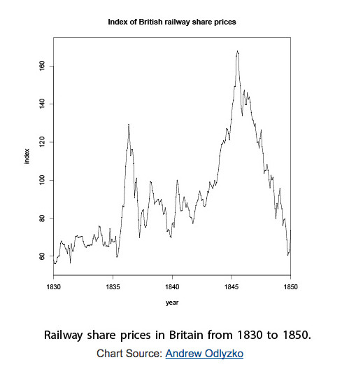 railroad uk stock market bubble