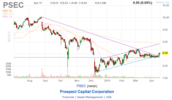 prospect financial stock chart