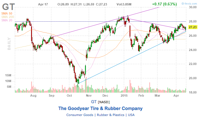 Goodyear Tire & Rubber Co stock chart