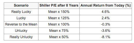 PE ratios and stock market performance