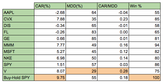 rsi in stocks table of results 1