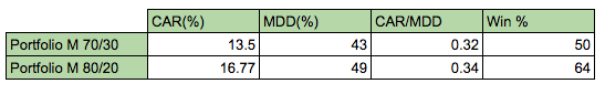 rsi momentum strategy table of results