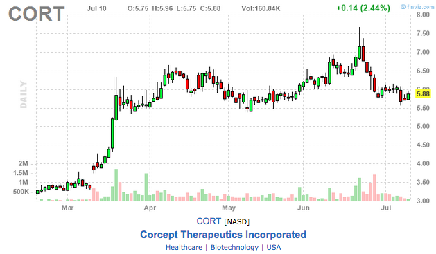 corcept therapeutics stock