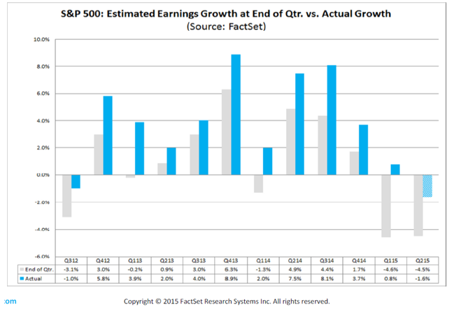 factset earnings analysis
