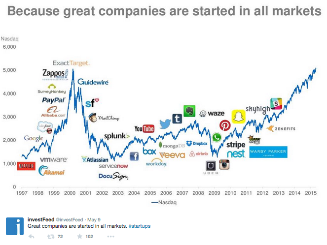 great companies are started in all times chart