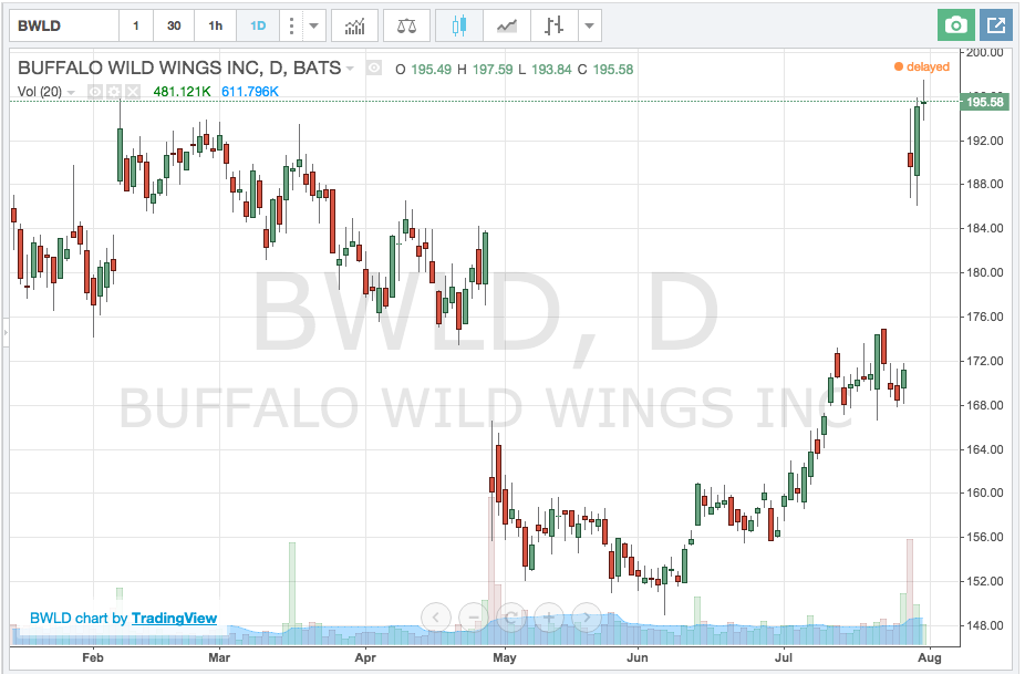 Recent stock chart of Buffalo Wiild Wings Co.