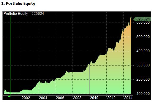 test three equity curve
