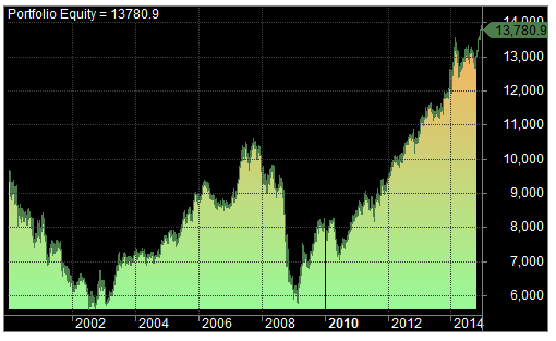 MACD 2 trading system equity curve