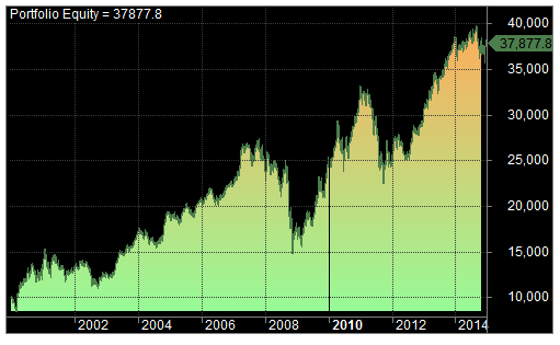 macd system 3 equity curve