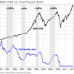 interest rates vs stock market chart