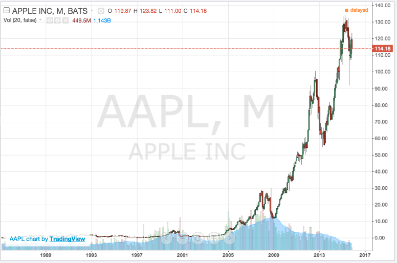apple stock monthly chart