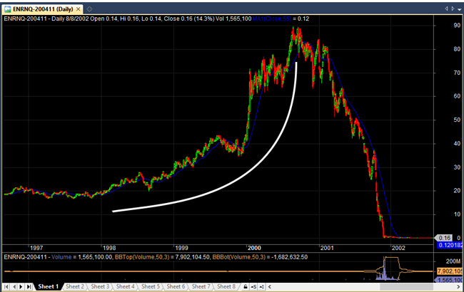 parabolic short trade on enron