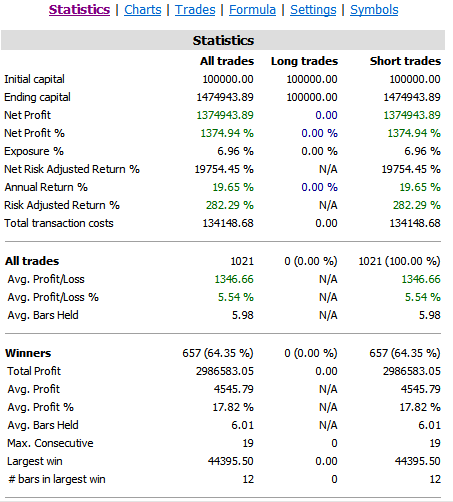 shorting stocks test results