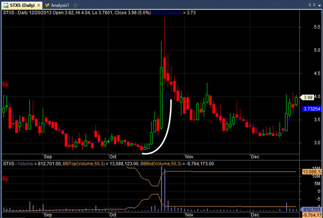 stxs example short trade
