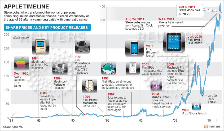 apple products timeline image